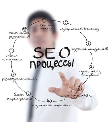 Определение оптимизации сайта